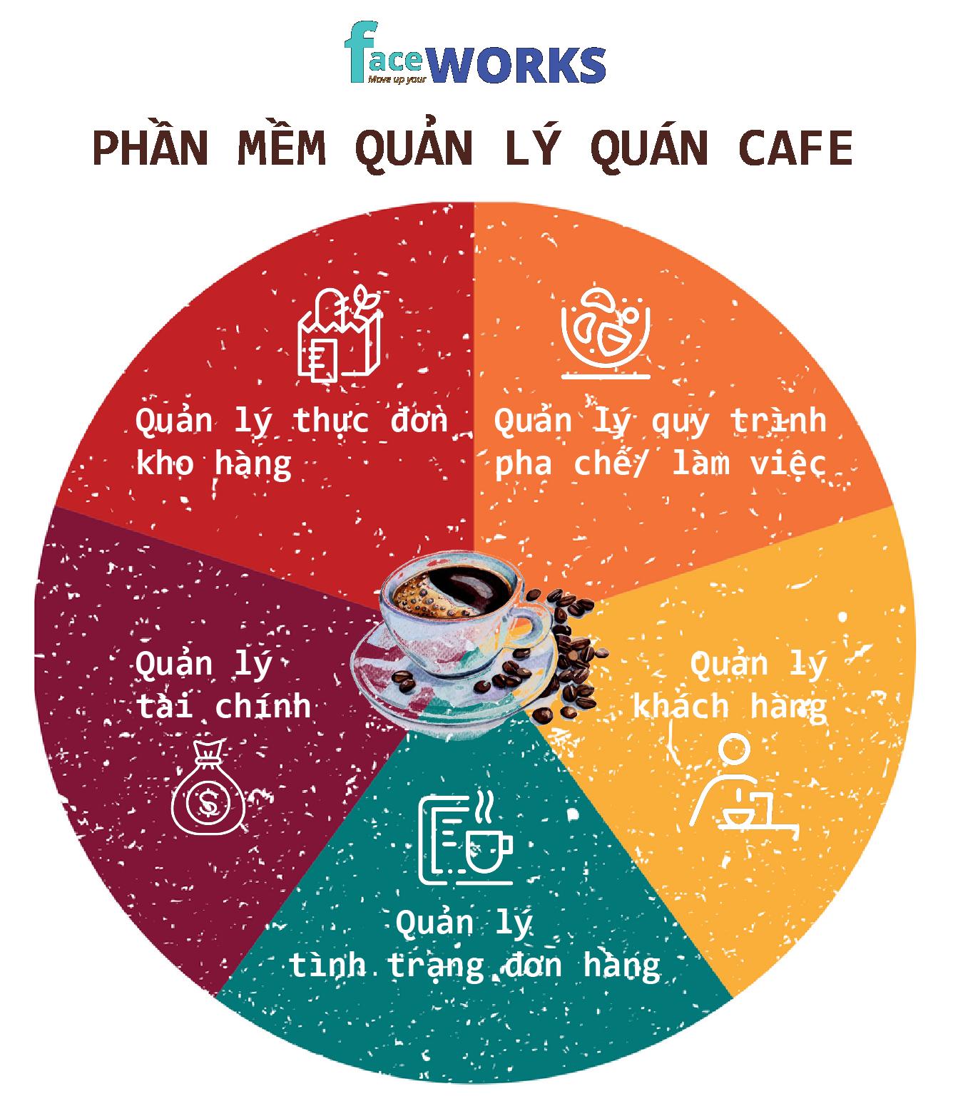 PHAN MEM QUAN LY QUAN CAFE-01