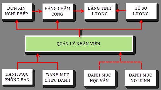 PhanHeNhanSu