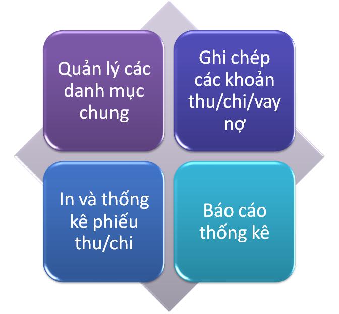 thuchi