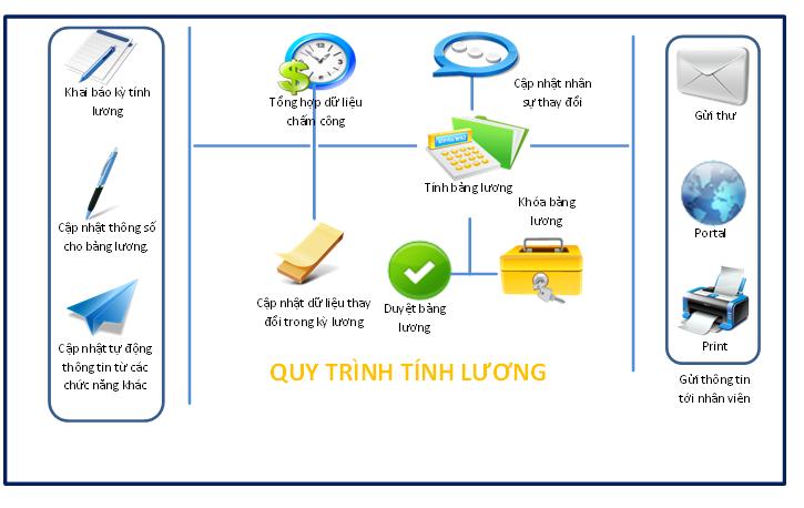 tinhluong