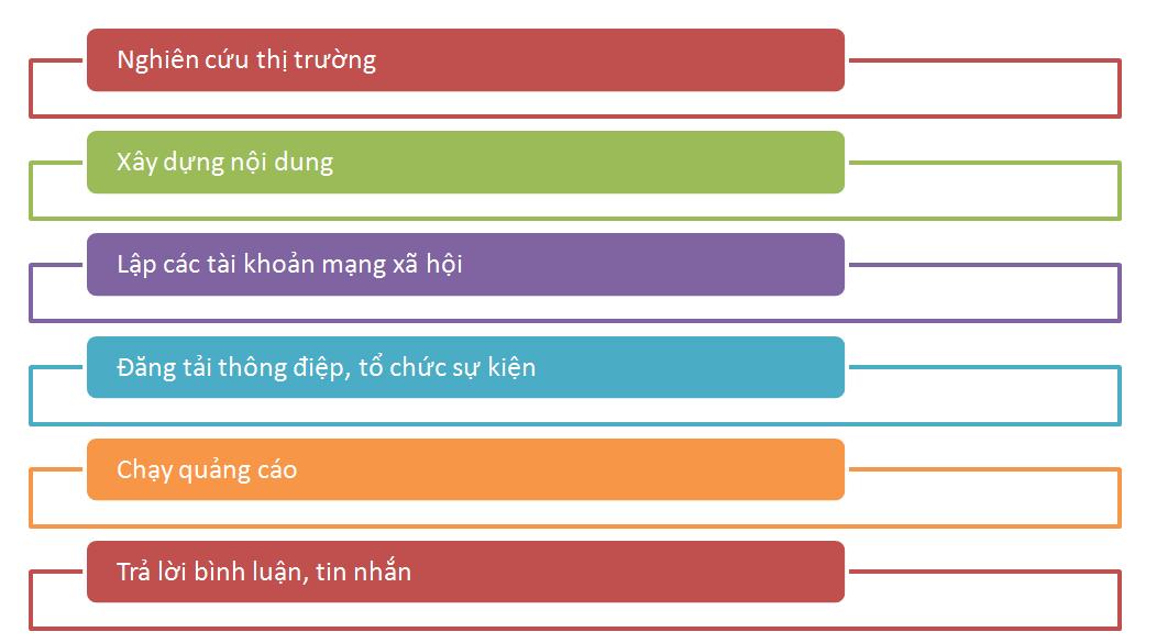 chuong-trinh-ban-hang-online