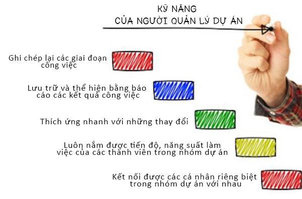 5-ky-nang-cua-nguoi-quan-ly-du-an