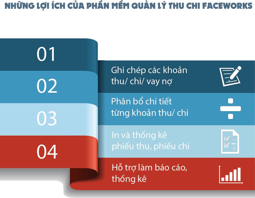 loi-ich-cua-phan-mem-quan-ly-thu-chi-faceworks