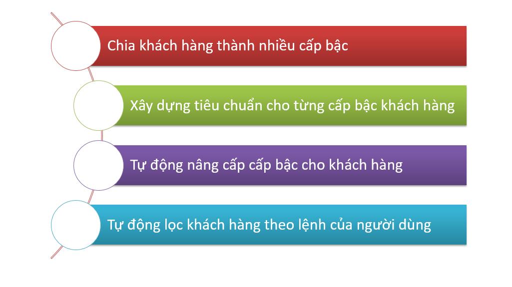 phan-cap-khach-hang