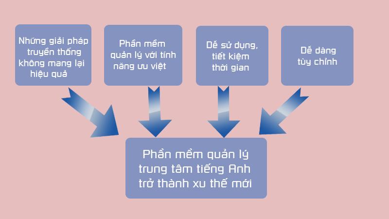 pmquanlytttienganh
