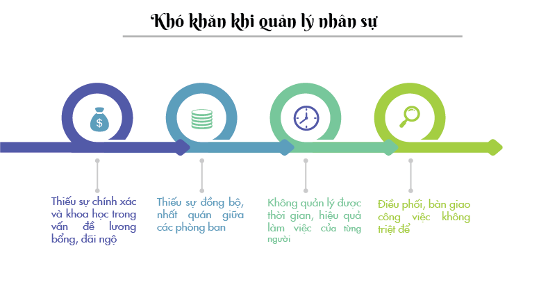 kho-khan-trong-quan-ly-nhan-su