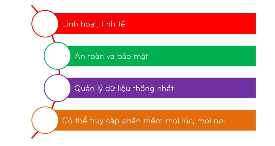 tien-ich-phan-mem-quan-ly-tap-hoa