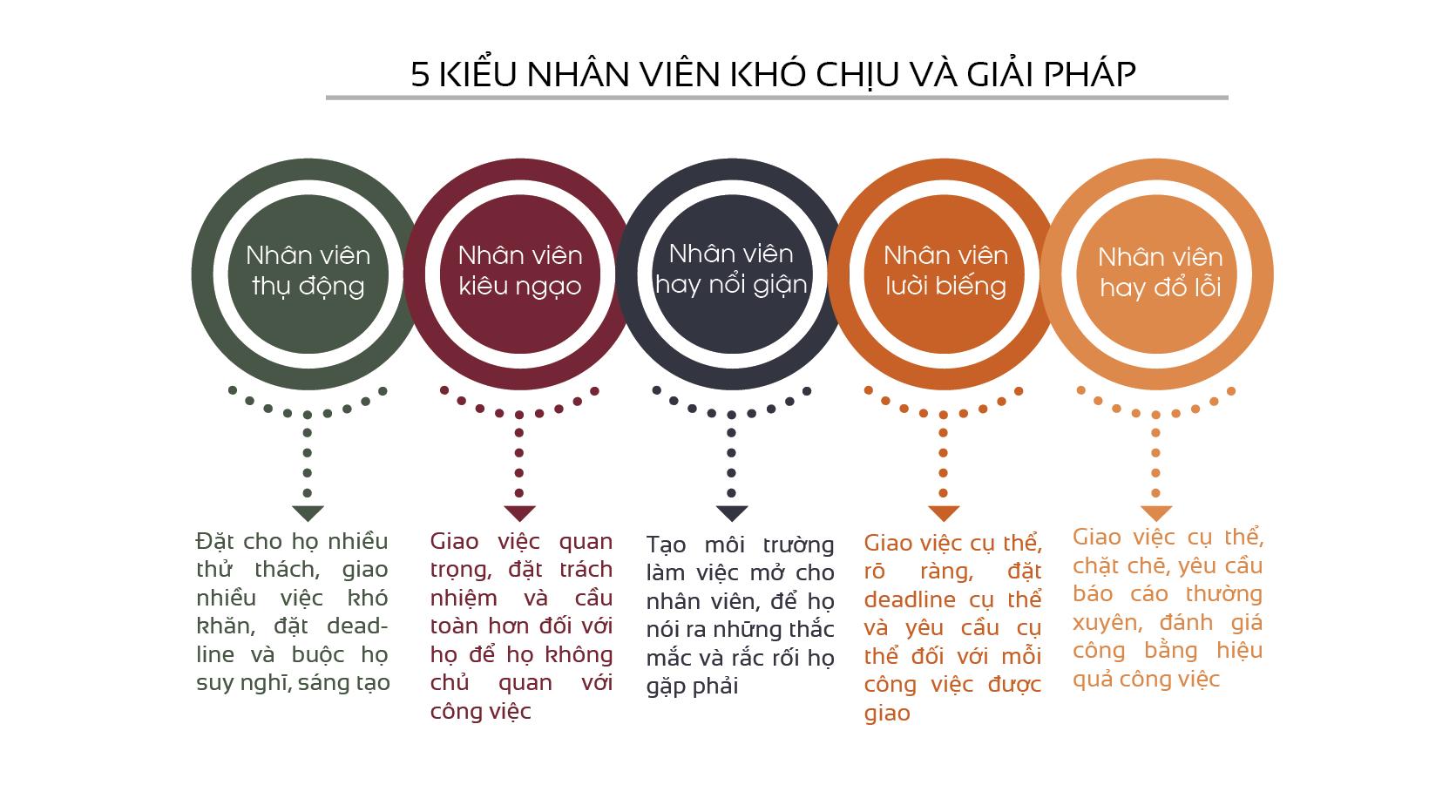 5 kieu nhan vien kho chiu va giai phap
