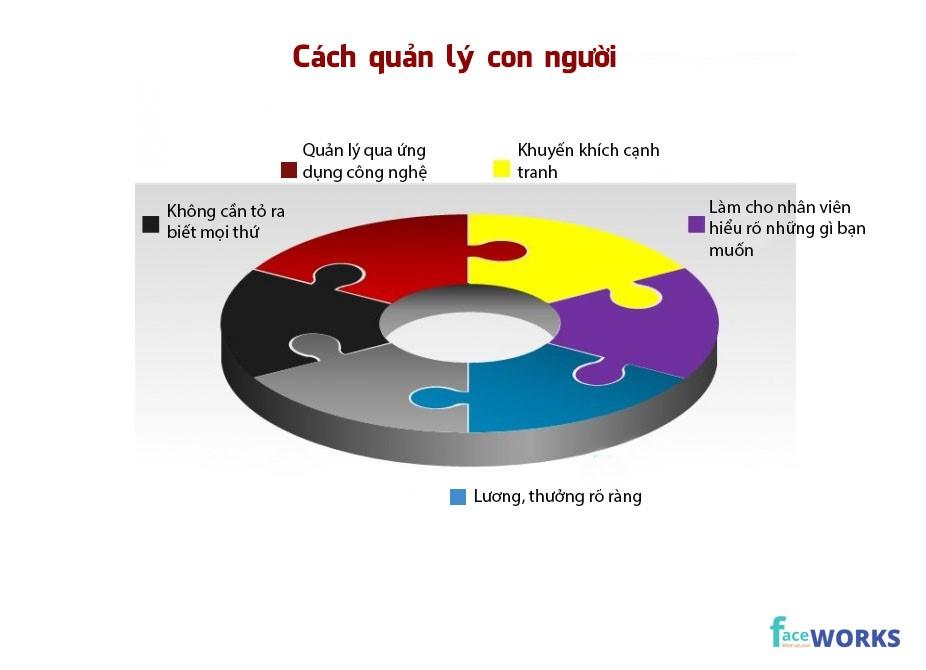 5-ky-nang-quan-ly-con-nguoi-nha-lanh-dao-can-nho
