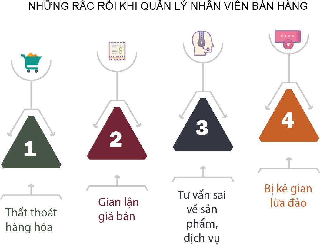 nhung-rac-roi-khi-quan-ly-nhan-vien-ban-hang