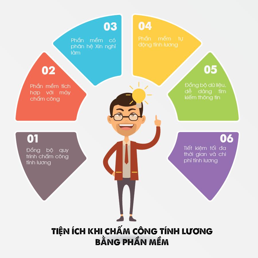 tien-ich-khi-cham-cong-tinh-luong-bang-pm