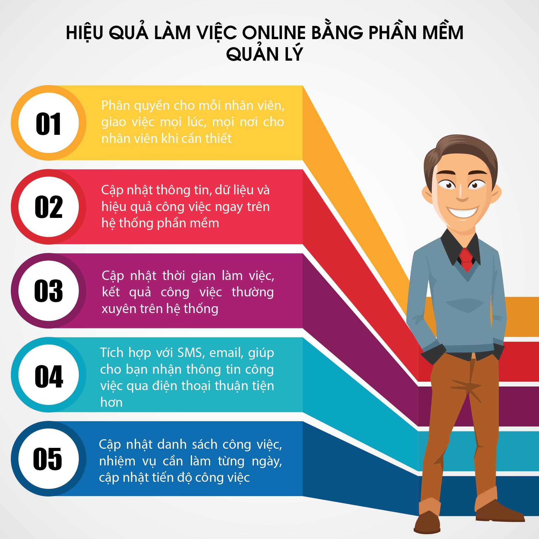 hieu-qua-lam-viec-online-bang-pm-quan-ly