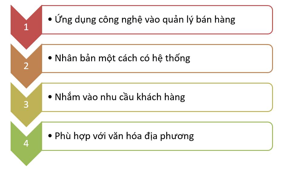 hoc-tap-cach-quan-ly-chuoi-cua-hang-tu-mc-donald