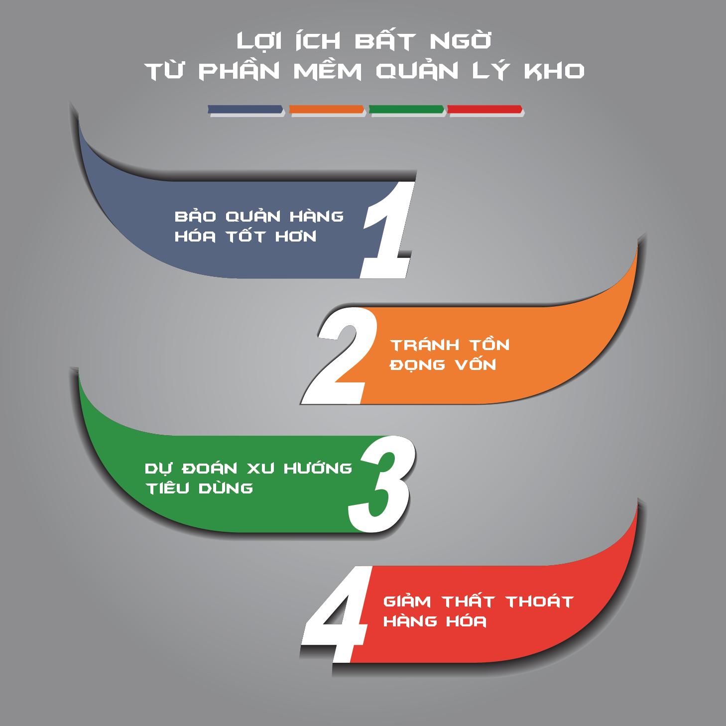 loi-ich-bat-ngo-tu-phan-mem-quan-ly-kho