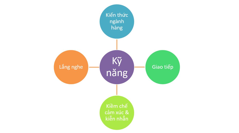 nhung-ky-nang-can-co-cua-nhan-vien-ban-hang