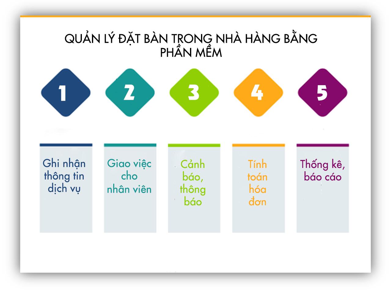 quan-ly-dat-ban-trong-nha-hang-bang-phan-mem
