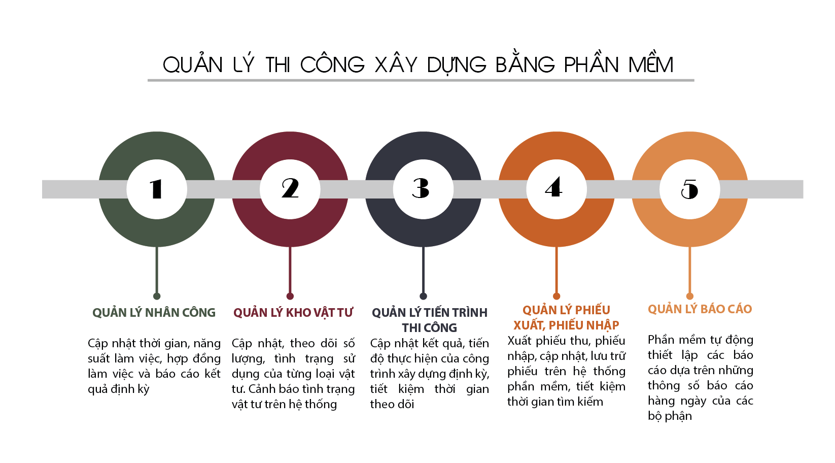 quan-ly-thi-cong-xd-bang-phan-mem