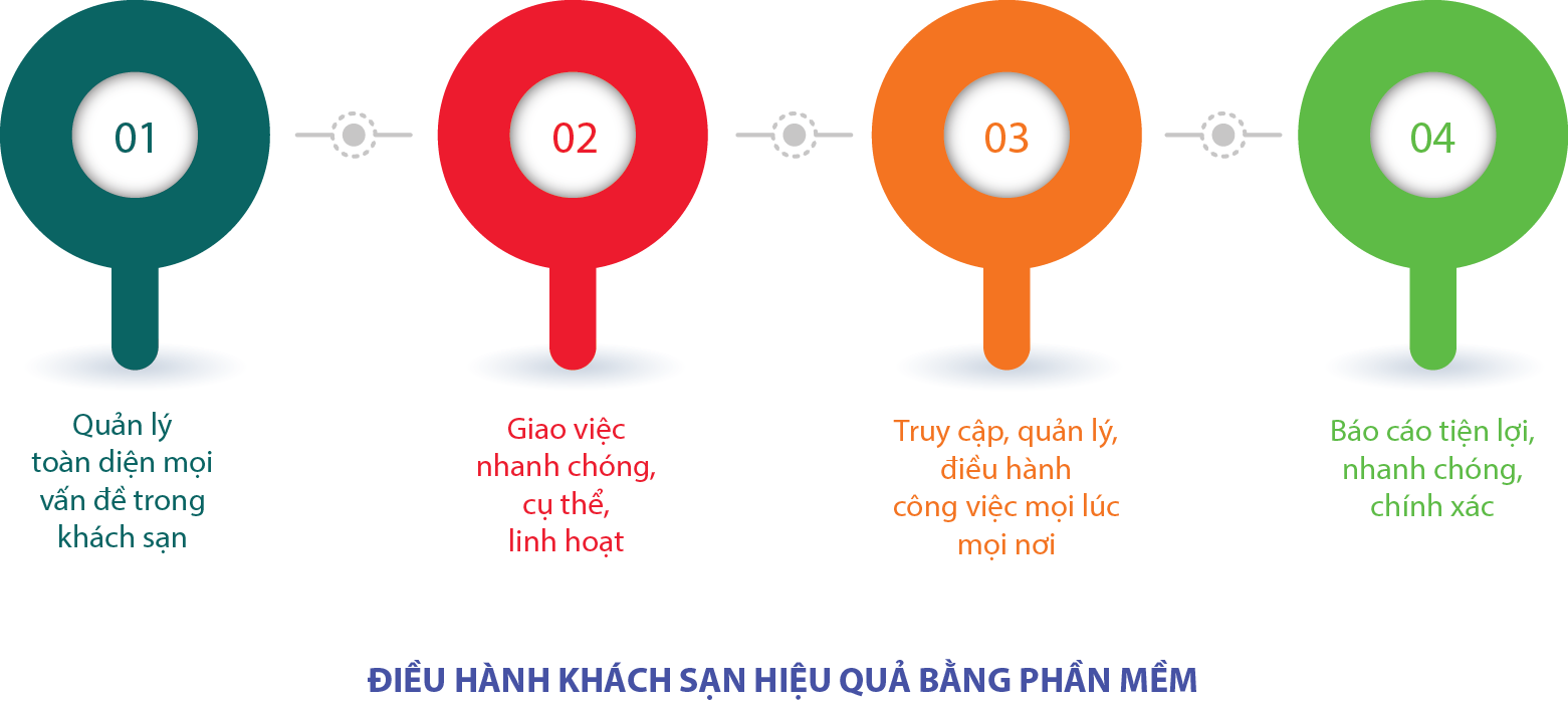 dieu hanh khach san hieu qua bang phan mem