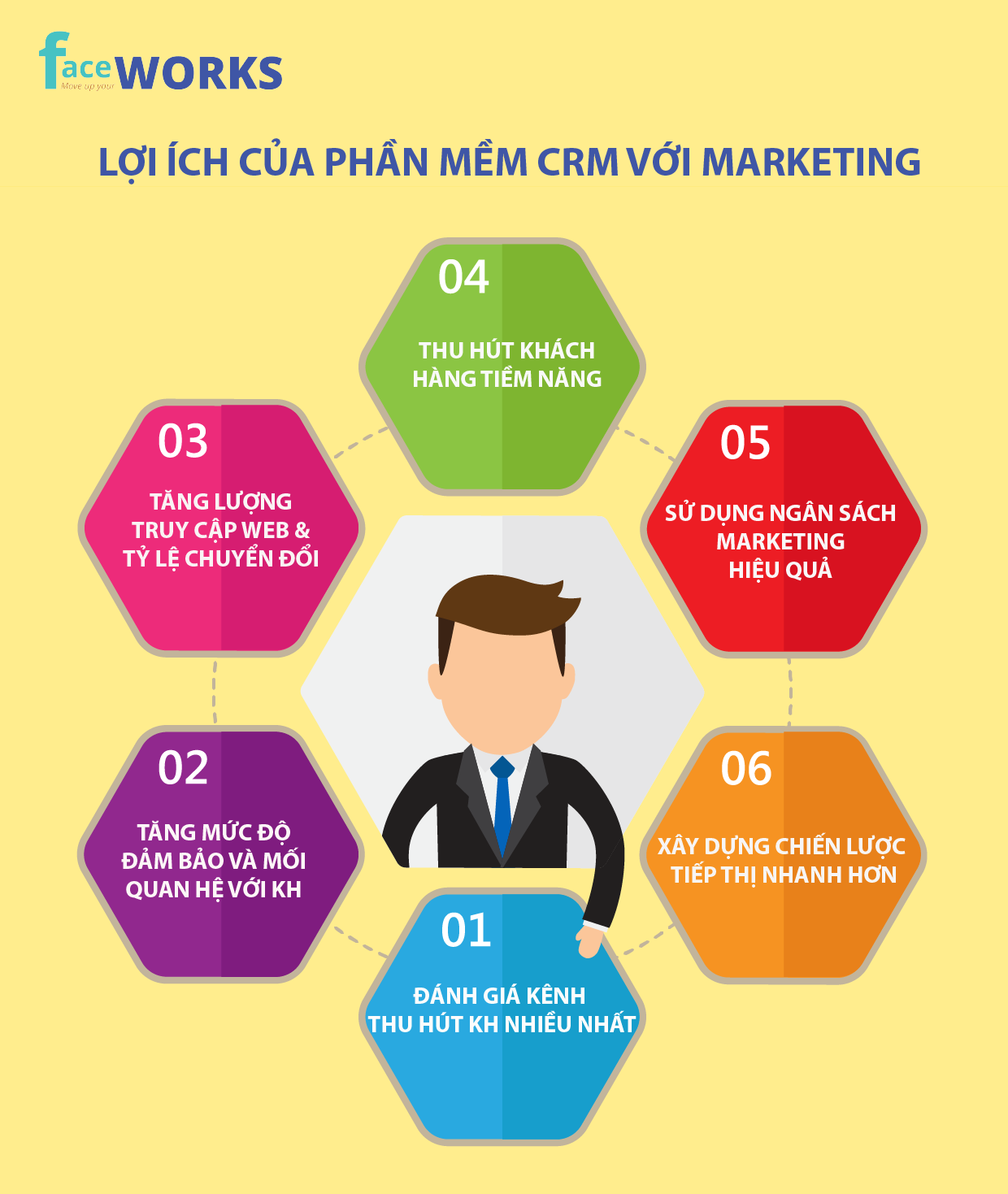 loi-ich-cua-phan-mem-crm-voi-marketing-01