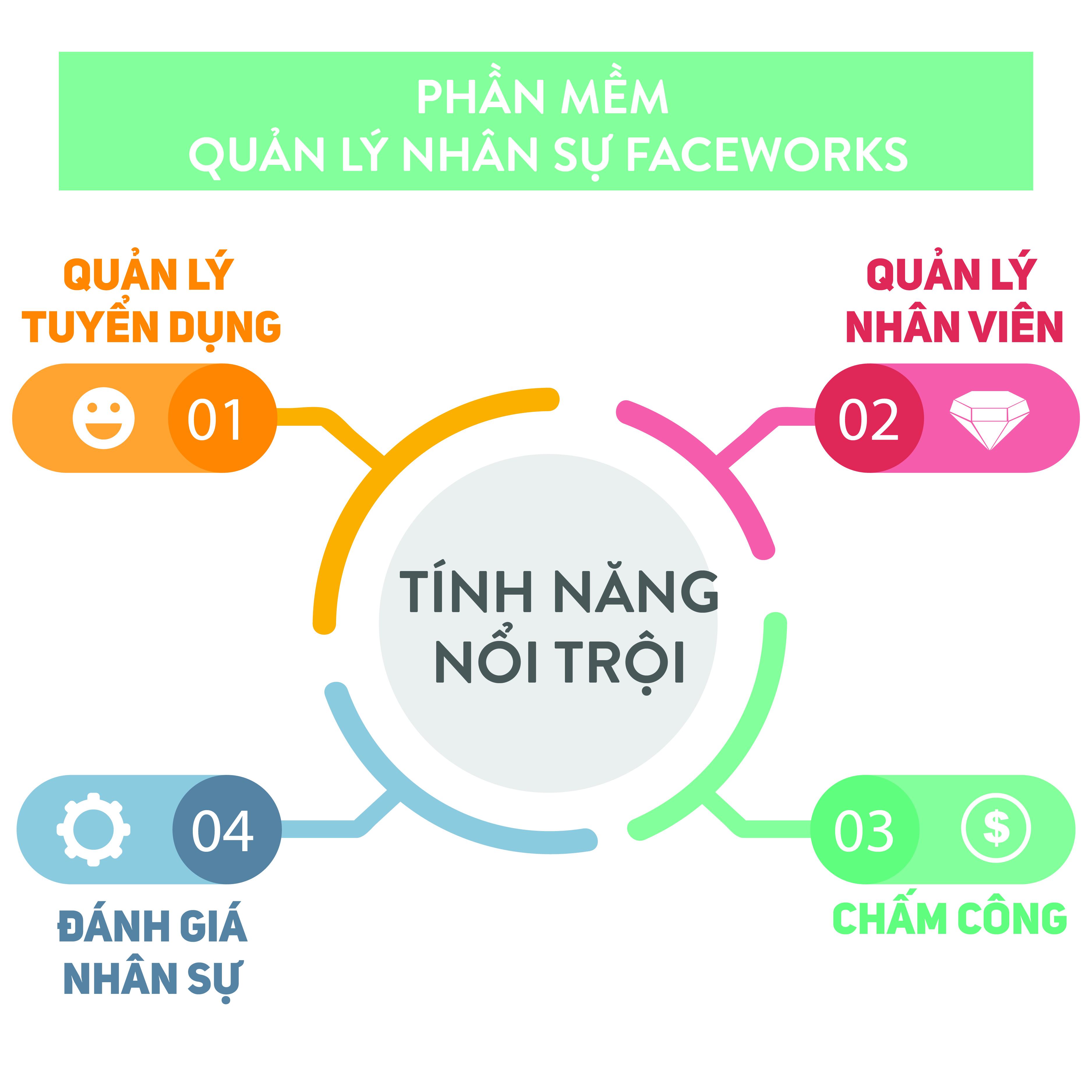 PHAN-MEM--quan-ly-nhan-su-FACEWORKS-01
