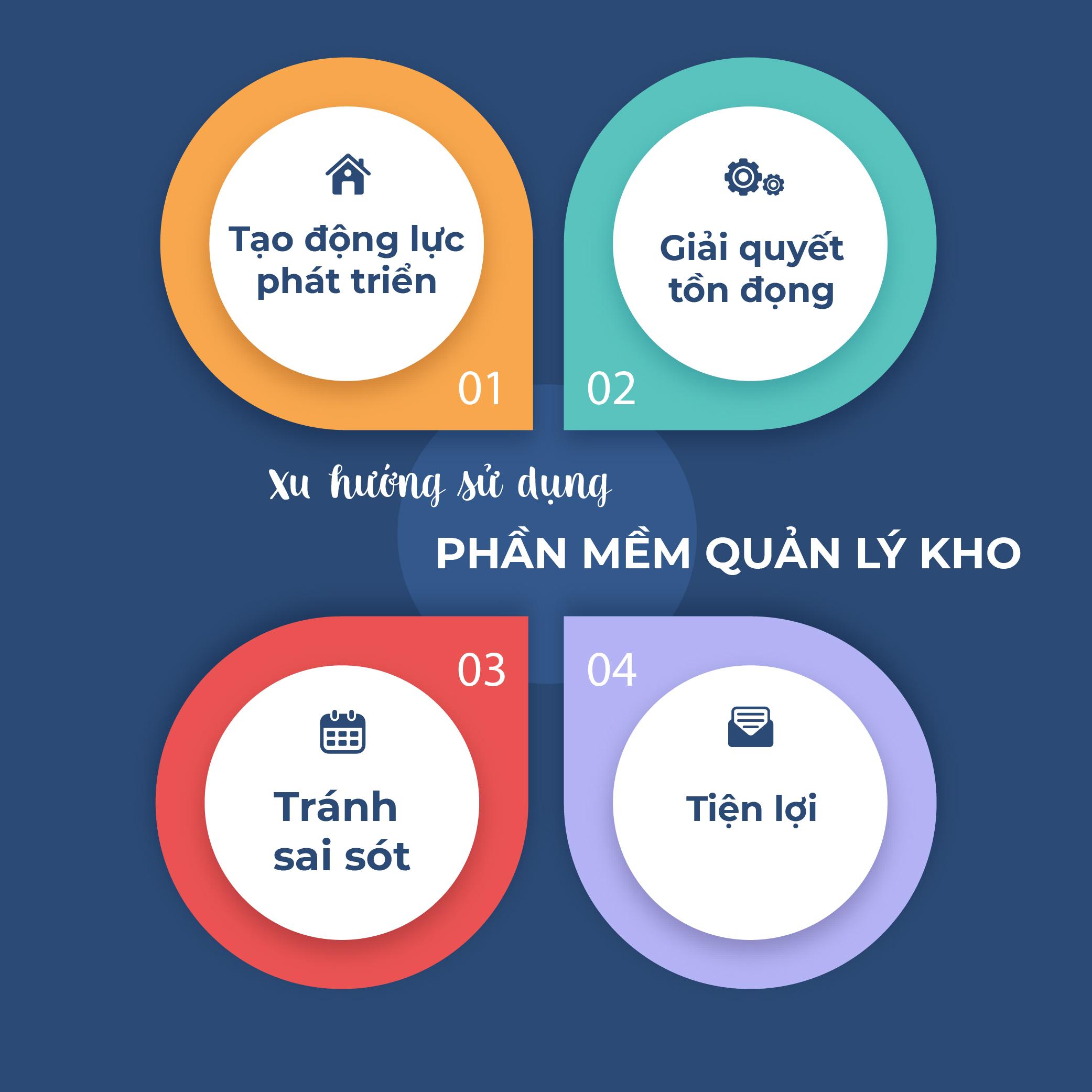 xu-huong-su-dung-phan-mem-quan-ly-kho-01