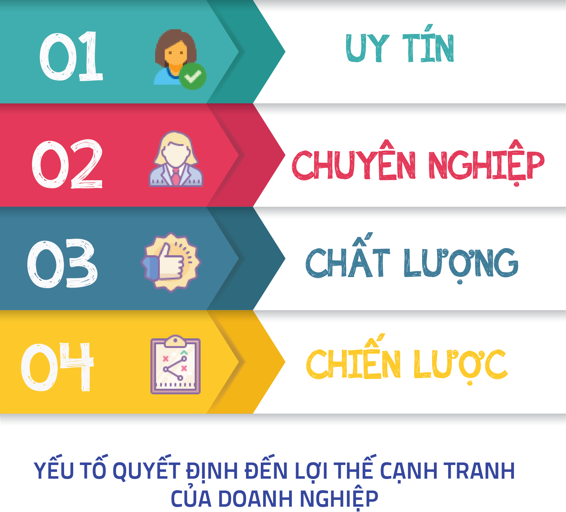 yeu to quyet dinh den loi the canh tranh cua doanh nghiep