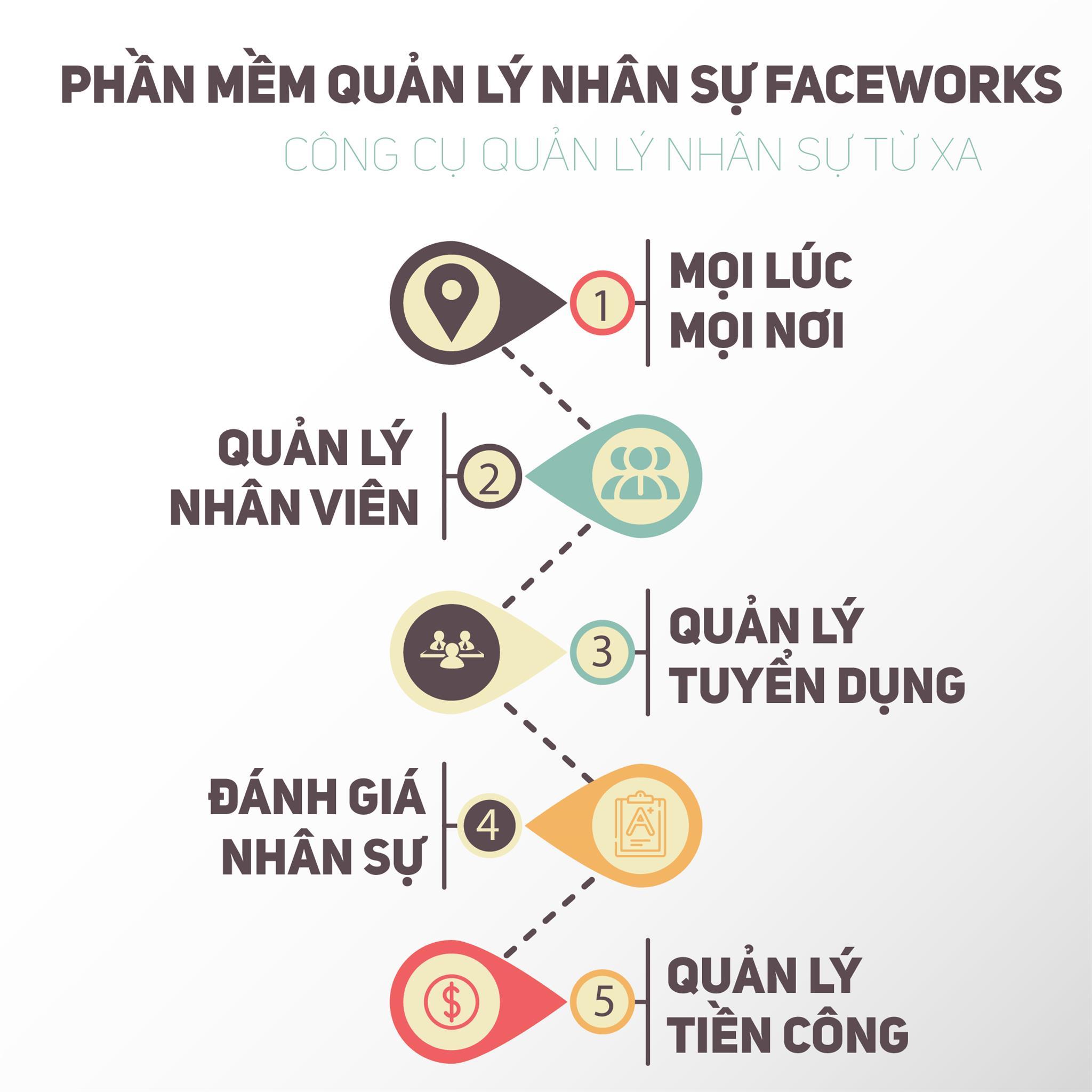 xu huong danh gia quan ly NHAN-SU-TU-XA- FACEWORKS-01