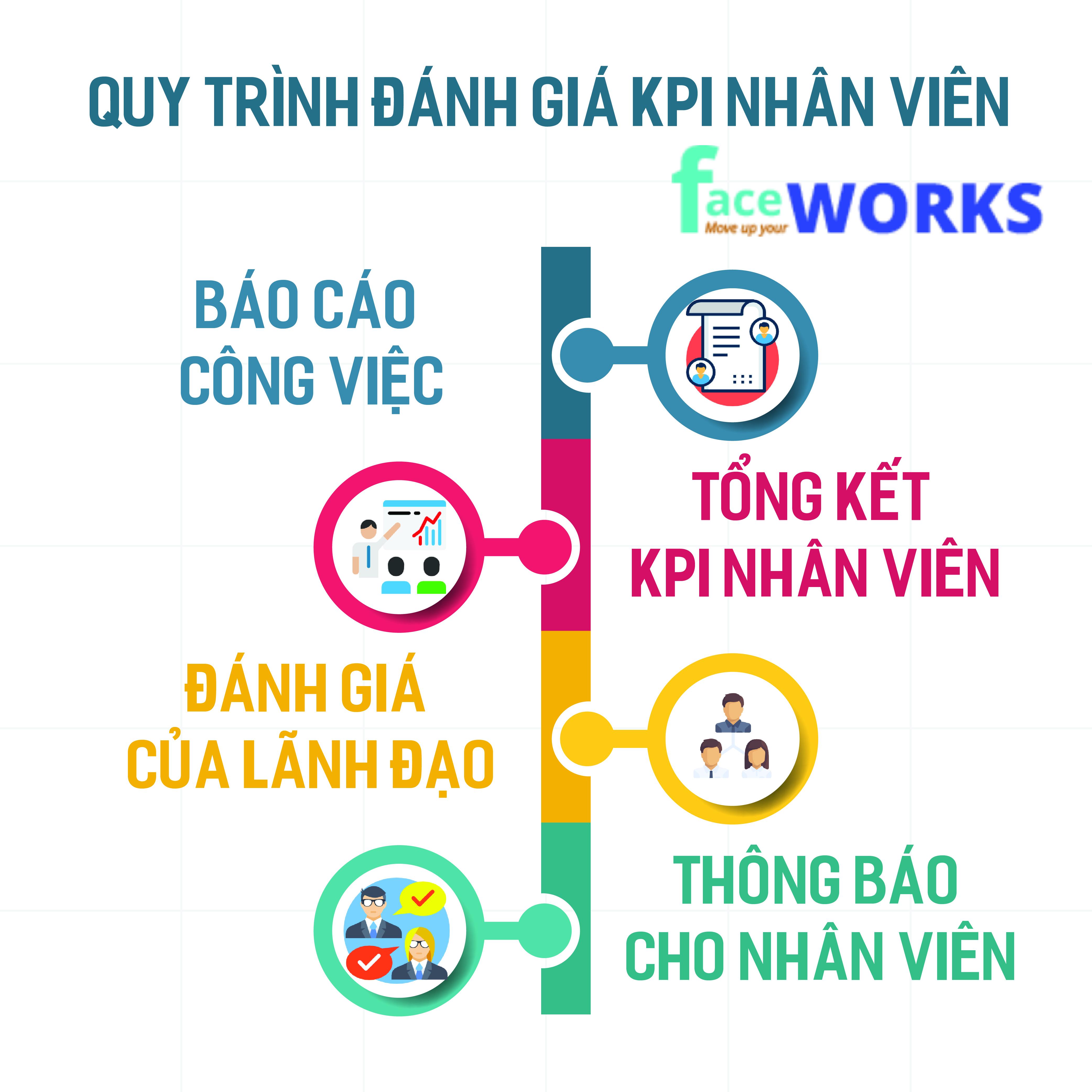 QUY TRINH DANH GIA KPI NHAN VIEN-01
