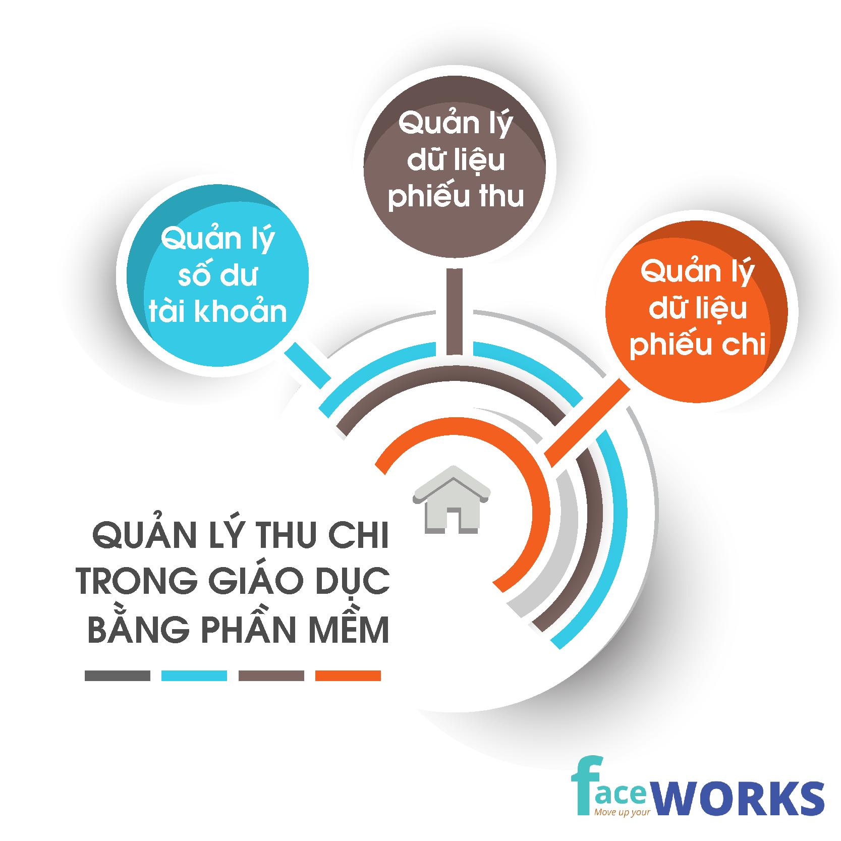 Quản lý thu chi hiệu quả trung tâm đào tạo thời đại công nghệ 4.0