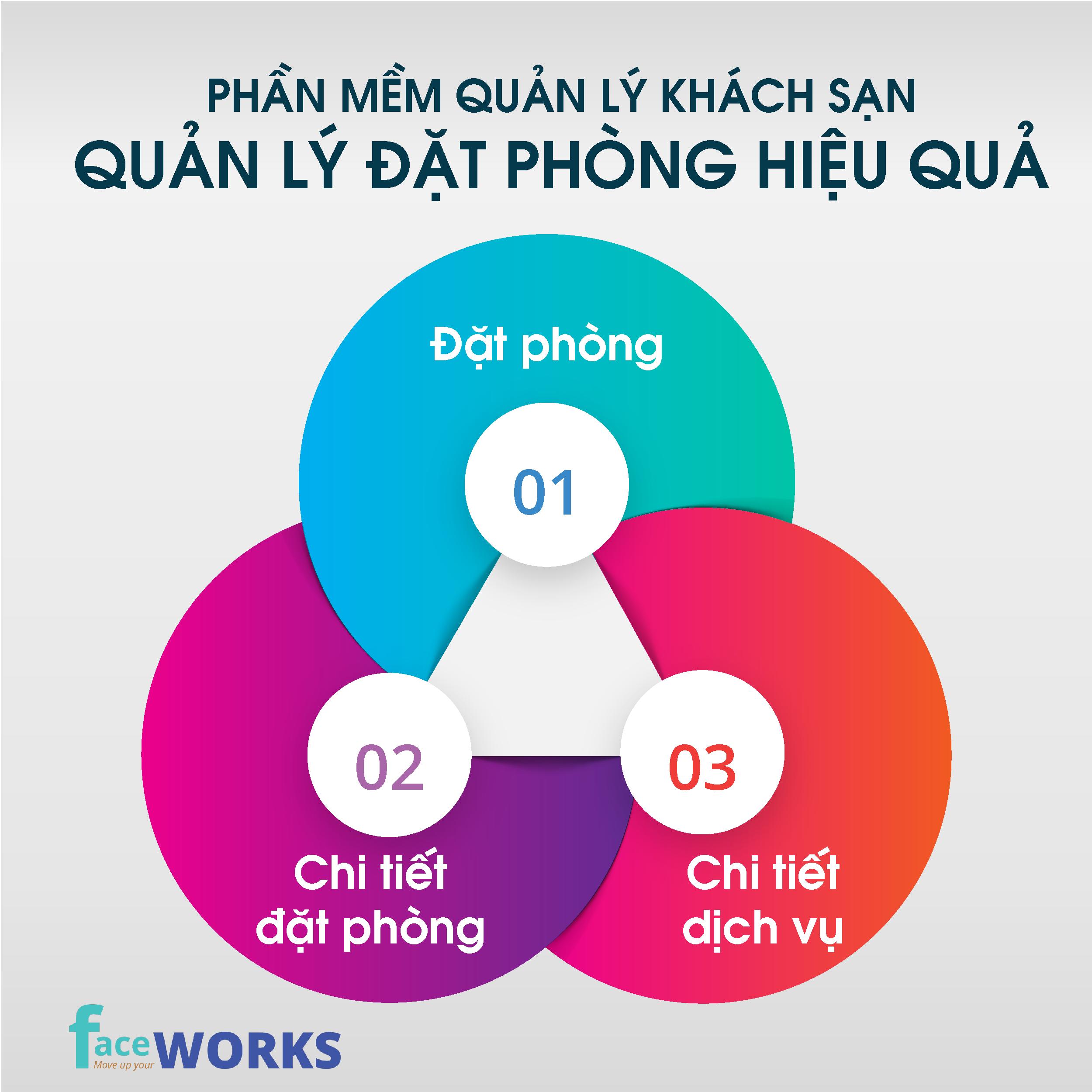 kiem soat chat che qua trinh dat phong khach san bang phan mem